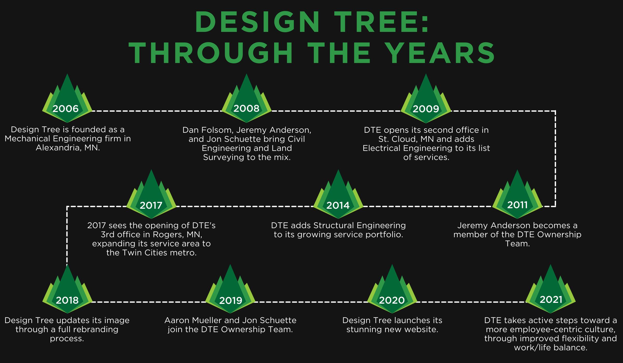 Design Tree History Timeline